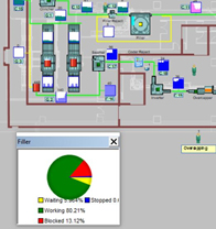 Simulation—an Underutilised Business Tool