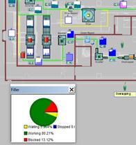 Simulation—an Underutilised Business Tool
